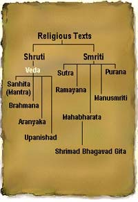 History and Source of Vedas-page